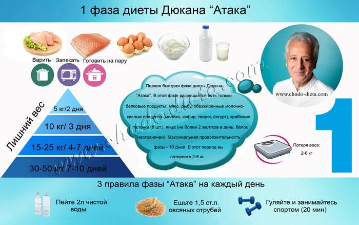 продукты диеты дюкана атака