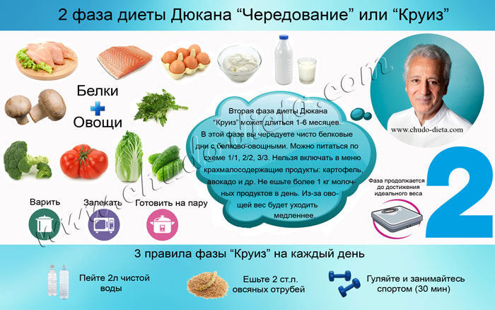 этап чередования диета дюкана